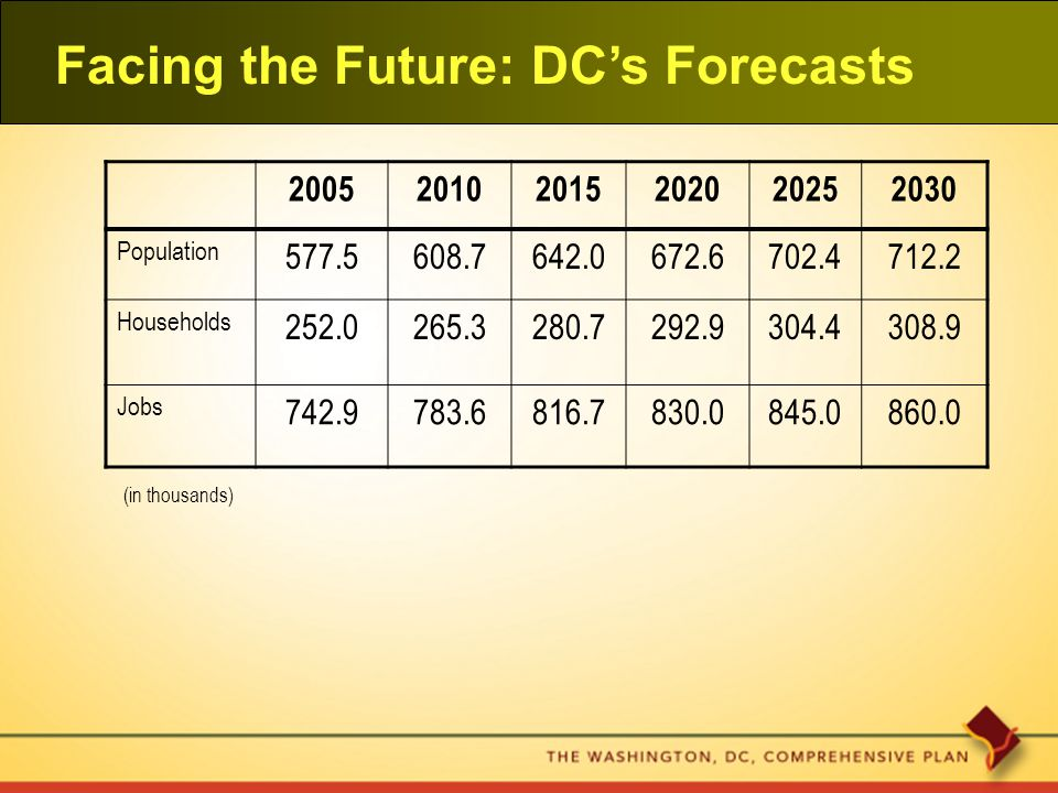 Facing the Future: DC's Forecasts 200520102015202020252030 Population 577.5608.7642.0672.6702.4712.2 Households 252.0265.3280.7292.9304.4308.9 Jobs 742.9783.6816.7830.0845.0860.0 (in thousands)
