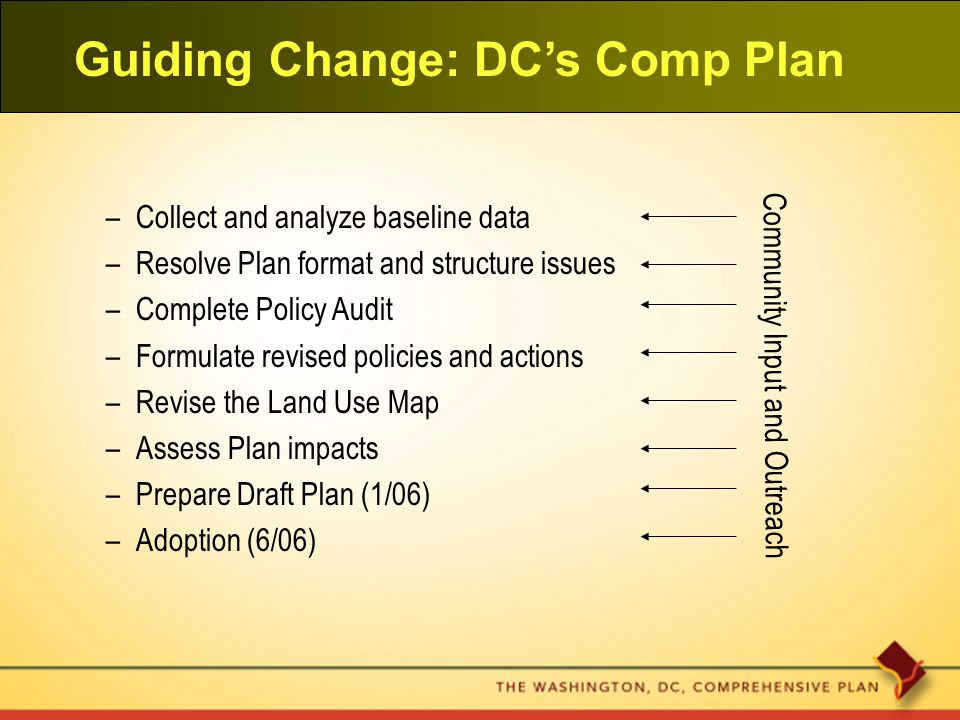 Guiding Change: DC's Comp Plan –Collect and analyze baseline data –Resolve Plan format and structure issues –Complete Policy Audit –Formulate revised policies and actions –Revise the Land Use Map –Assess Plan impacts –Prepare Draft Plan (1/06) –Adoption (6/06) Community Input and Outreach