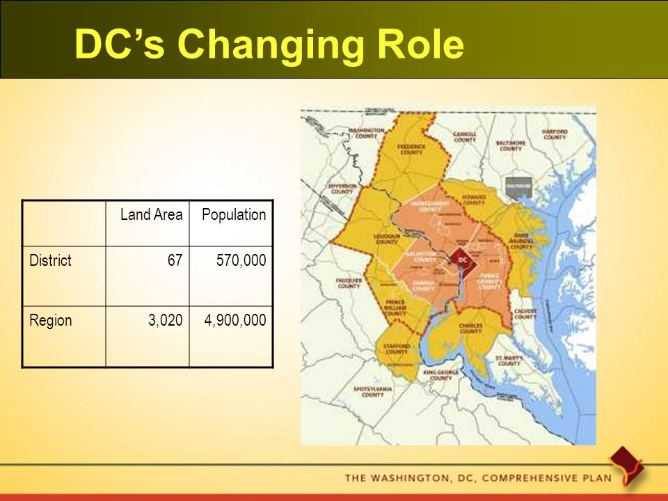 DC's Changing Role Land AreaPopulation District67570,000 Region3,0204,900,000