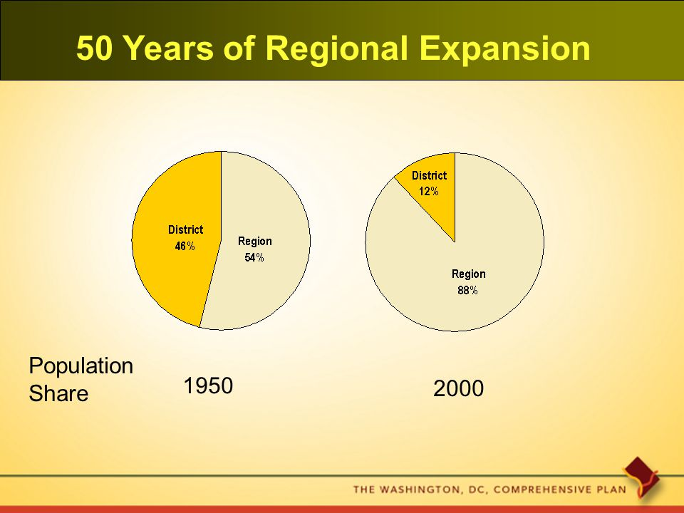 50 Years of Regional Expansion 1950 2000 Population Share
