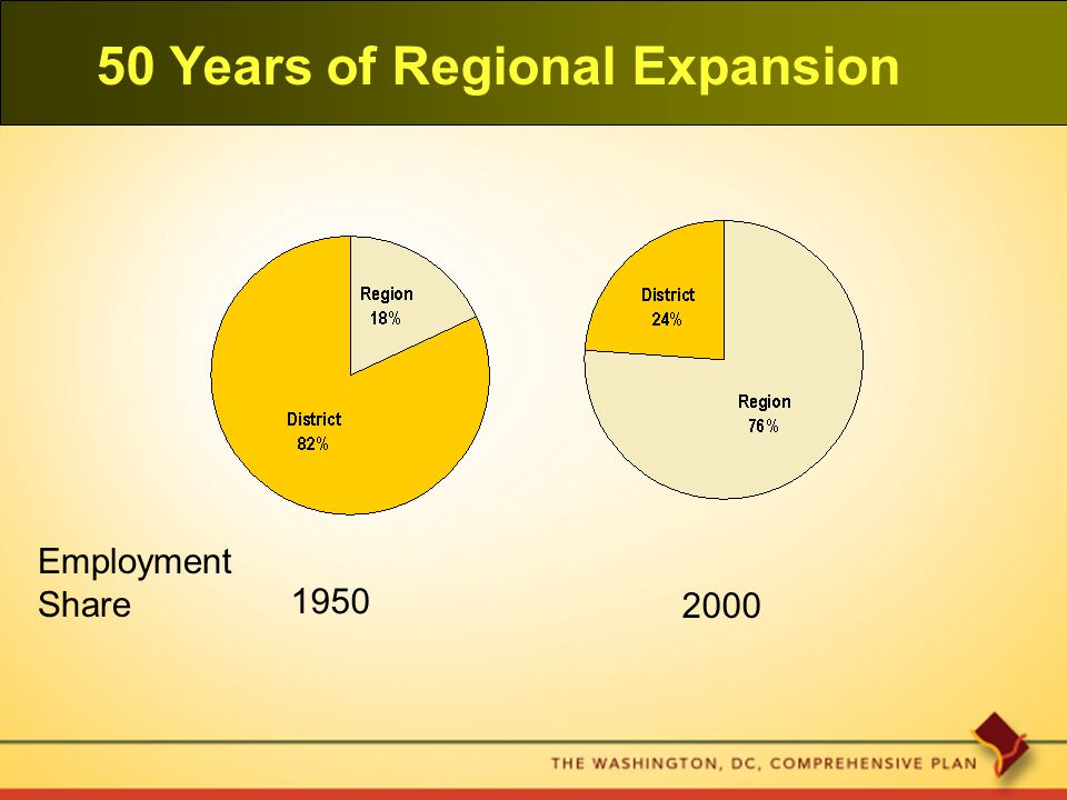 50 Years of Regional Expansion 1950 2000 Employment Share