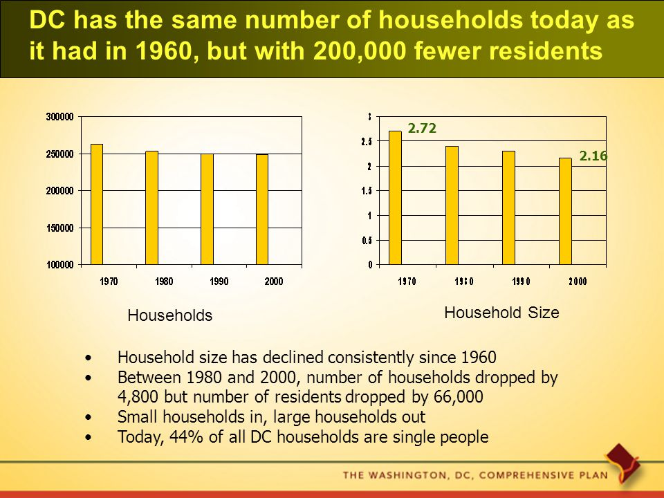 DC has the same number of households today as it had in 1960, but with 200,000 fewer residents 2.72 2.16 Household size has declined consistently since 1960 Between 1980 and 2000, number of households dropped by 4,800 but number of residents dropped by 66,000 Small households in, large households out Today, 44% of all DC households are single people Households Household Size