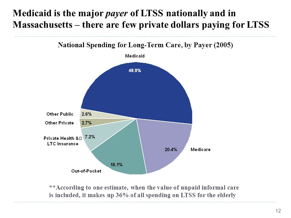 Medicaid is the major payer of LTSS nationally and in Massachusetts – there are few private dollars paying for LTSS National Spending for Long-Term Care, by Payer (2005) 12 **According to one estimate, when the value of unpaid informal care is included, it makes up 36% of all spending on LTSS for the elderly