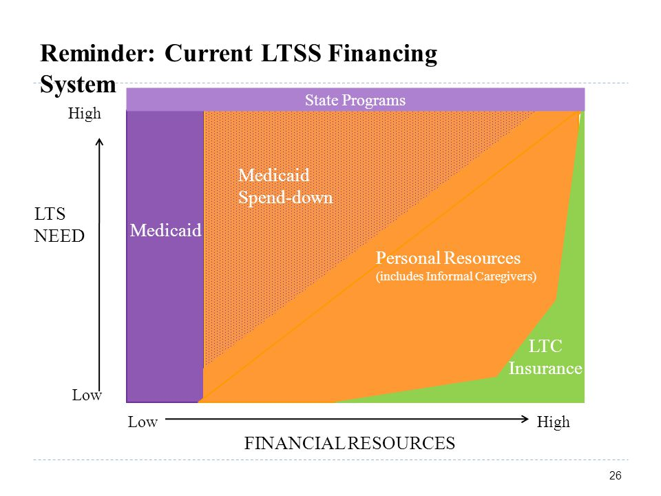 26 Low High FINANCIAL RESOURCES High LTS NEED Low Medicaid Personal Resources (includes Informal Caregivers) Medicaid Spend-down Reminder: Current LTSS Financing System LTC Insurance State Programs