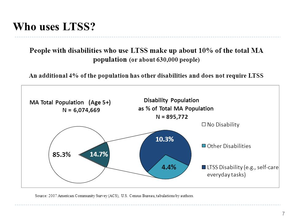 Who uses LTSS? Source: 2007 American Community Survey (ACS), U.S. Census Bureau, tabulations by authors. 85.3% 4.4% 10.3% 14.7% Disability Population