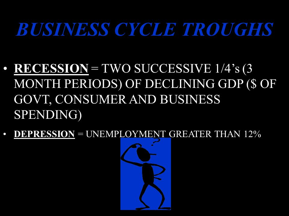 THE BUSINESS CYLCLE CONTRACTION/SLOWDOWN INFLATION/OVERPRODUCTION LESS PRODUCTION = LAY OFFS = LESS SPENDING = LOWER CONFIDENCE = LESS INVESTMENT = HIGHER UNEMPLOYMENT UNTIL SURPLUSES ARE USED UP