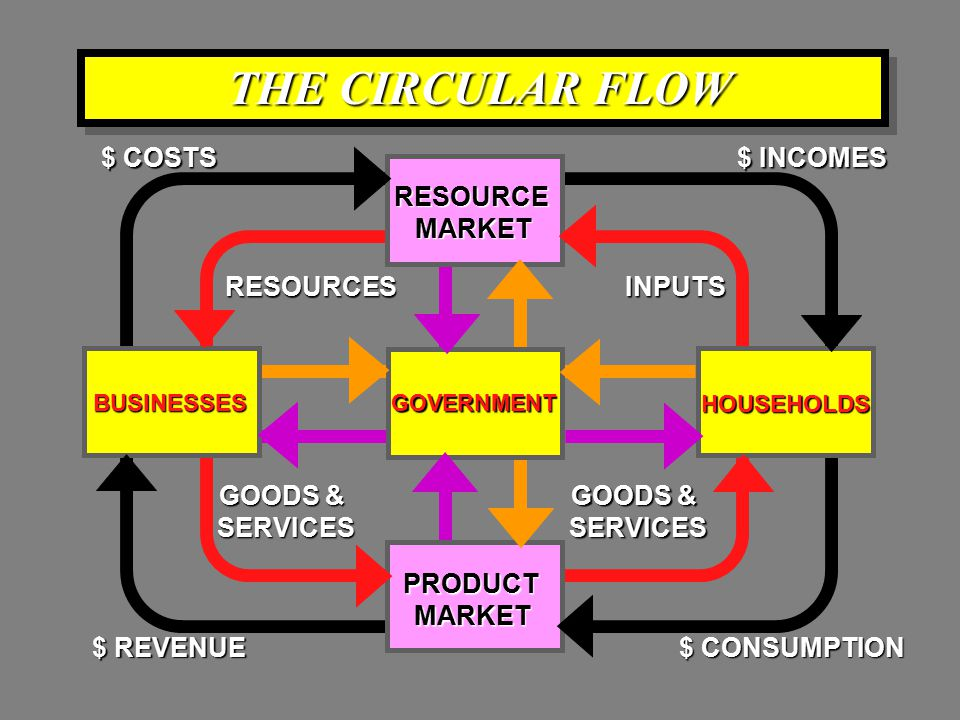THE CIRCULAR FLOW BUSINESSES HOUSEHOLDS RESOURCEMARKET RESOURCESINPUTS $ COSTS $ INCOMES PRODUCTMARKET GOODS & SERVICES SERVICES $ CONSUMPTION $ REVENUE