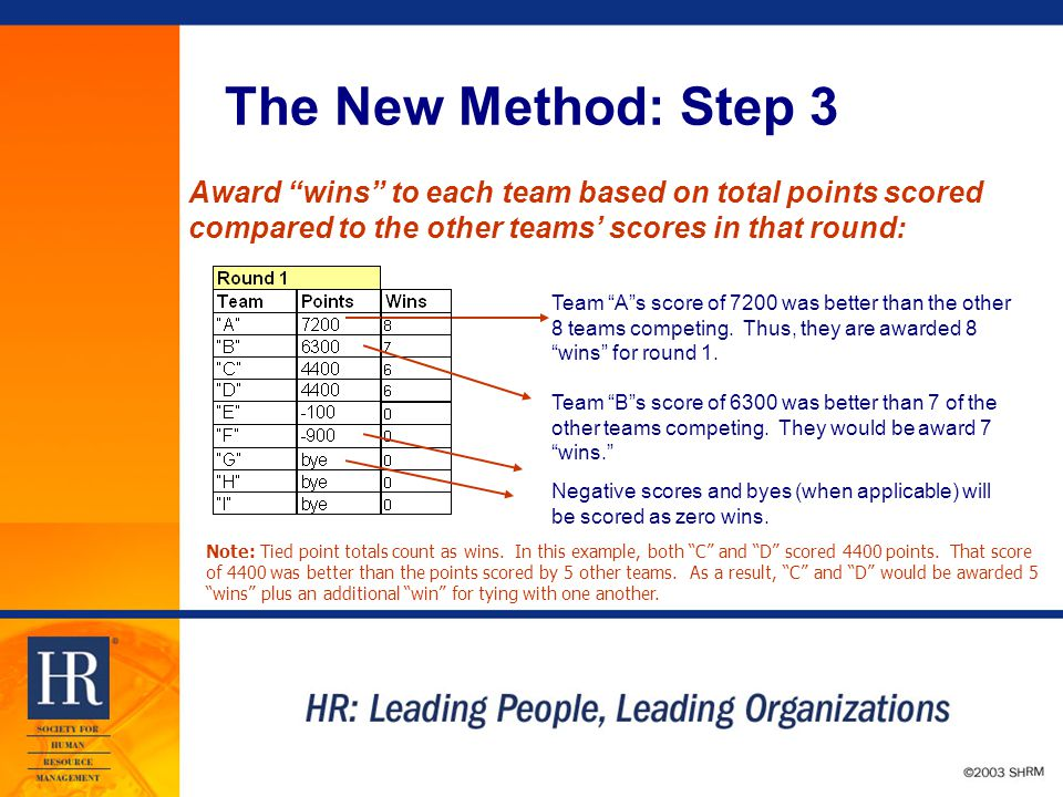 © 2003 SHRM The New Method: Step 3 Award wins to each team based on total points scored compared to the other teams' scores in that round: Note: Tied point totals count as wins.