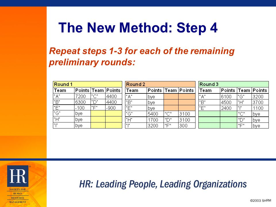 © 2003 SHRM The New Method: Step 4 Repeat steps 1-3 for each of the remaining preliminary rounds: