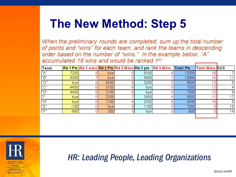 © 2003 SHRM The New Method: Step 5 When the preliminary rounds are completed, sum up the total number of points and wins for each team, and rank the teams in descending order based on the number of wins. In the example below, A accumulated 16 wins and would be ranked 1 st :