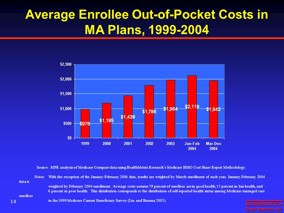 14 Average Enrollee Out-of-Pocket Costs in MA Plans, 1999-2004 Source: MPR analysis of Medicare Compare data using HealthMetrix Research's Medicare HMO Cost Share Report Methodology.
