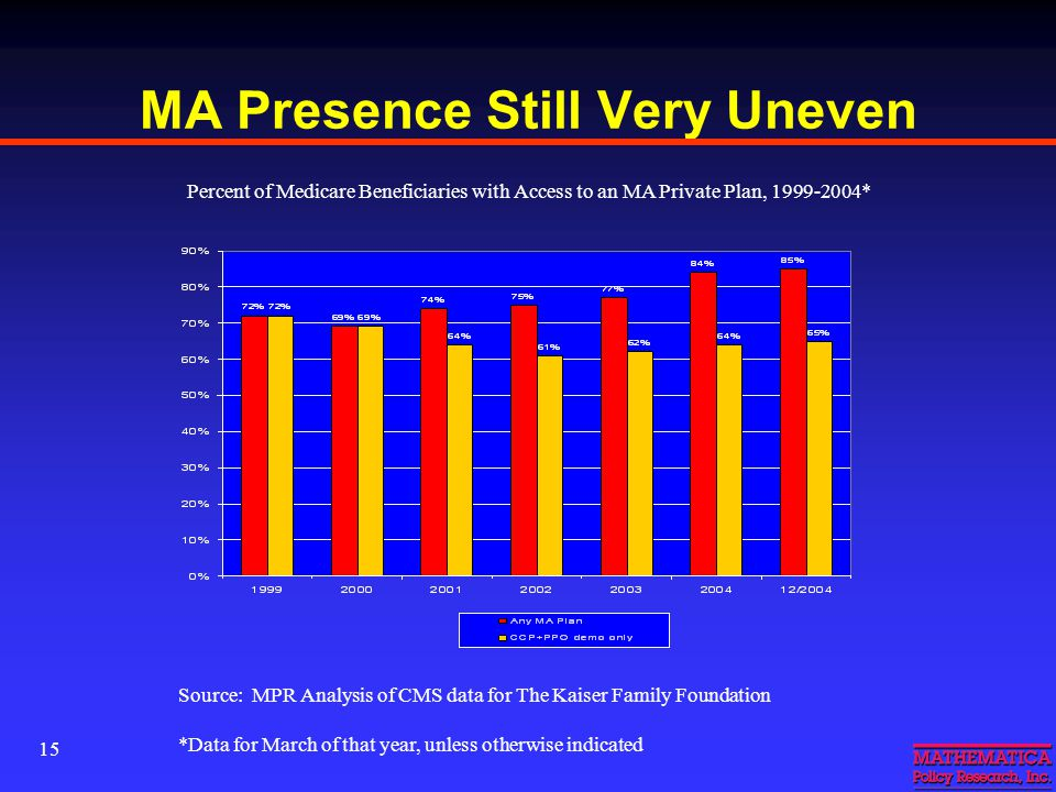15 MA Presence Still Very Uneven Percent of Medicare Beneficiaries with Access to an MA Private Plan, 1999-2004* Source: MPR Analysis of CMS data for The Kaiser Family Foundation *Data for March of that year, unless otherwise indicated