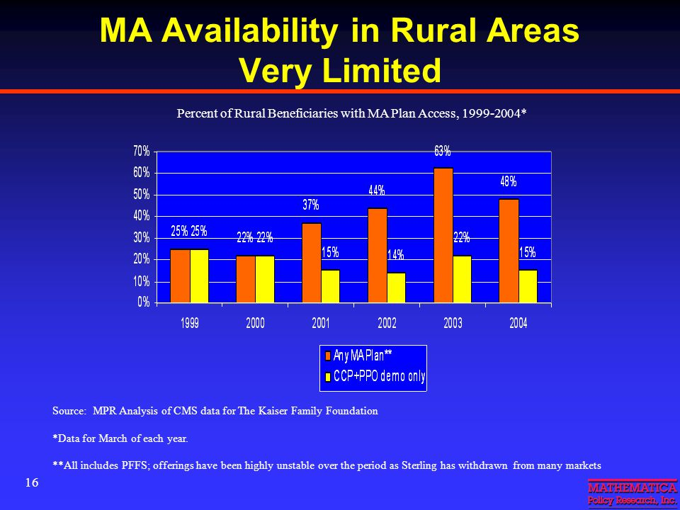 16 MA Availability in Rural Areas Very Limited Source: MPR Analysis of CMS data for The Kaiser Family Foundation *Data for March of each year.