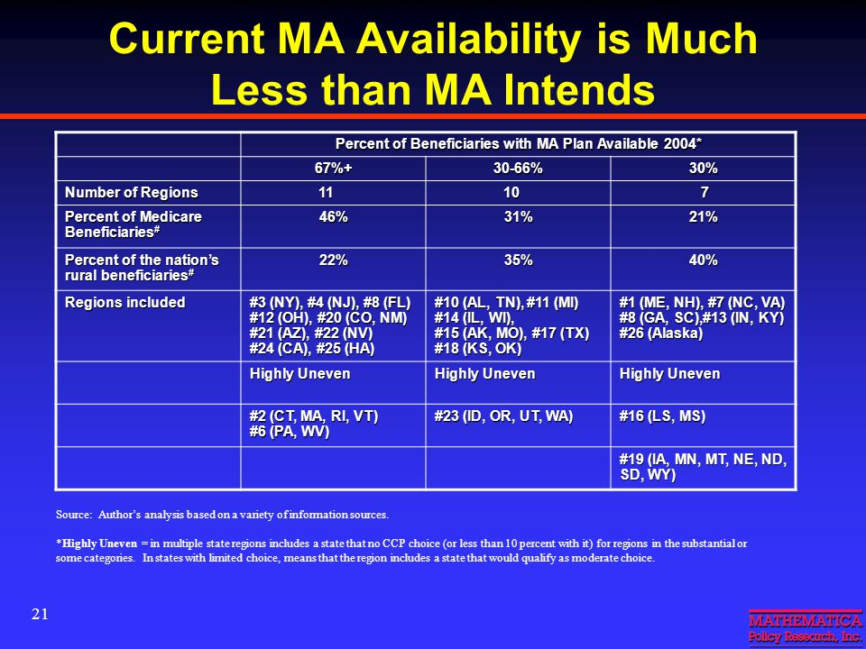 21 Current MA Availability is Much Less than MA Intends Percent of Beneficiaries with MA Plan Available 2004* 67%+30-66%30% Number of Regions 11 11 10 10 7 Percent of Medicare Beneficiaries # 46%31%21% Percent of the nation's rural beneficiaries # 22%35%40% Regions included #3 (NY), #4 (NJ), #8 (FL) #12 (OH), #20 (CO, NM) #21 (AZ), #22 (NV) #24 (CA), #25 (HA) #10 (AL, TN), #11 (MI) #14 (IL, WI), #15 (AK, MO), #17 (TX) #18 (KS, OK) #1 (ME, NH), #7 (NC, VA) #8 (GA, SC),#13 (IN, KY) #26 (Alaska) Highly Uneven #2 (CT, MA, RI, VT) #6 (PA, WV) #23 (ID, OR, UT, WA) #16 (LS, MS) #19 (IA, MN, MT, NE, ND, SD, WY) Source: Author's analysis based on a variety of information sources.