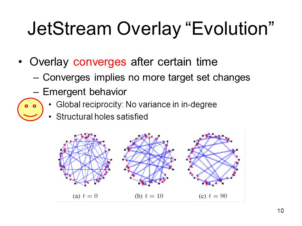"""10 JetStream Overlay """"Evolution"""" Overlay converges after certain time –Converges implies no more target set changes –Emergent behavior Global reciproc"""