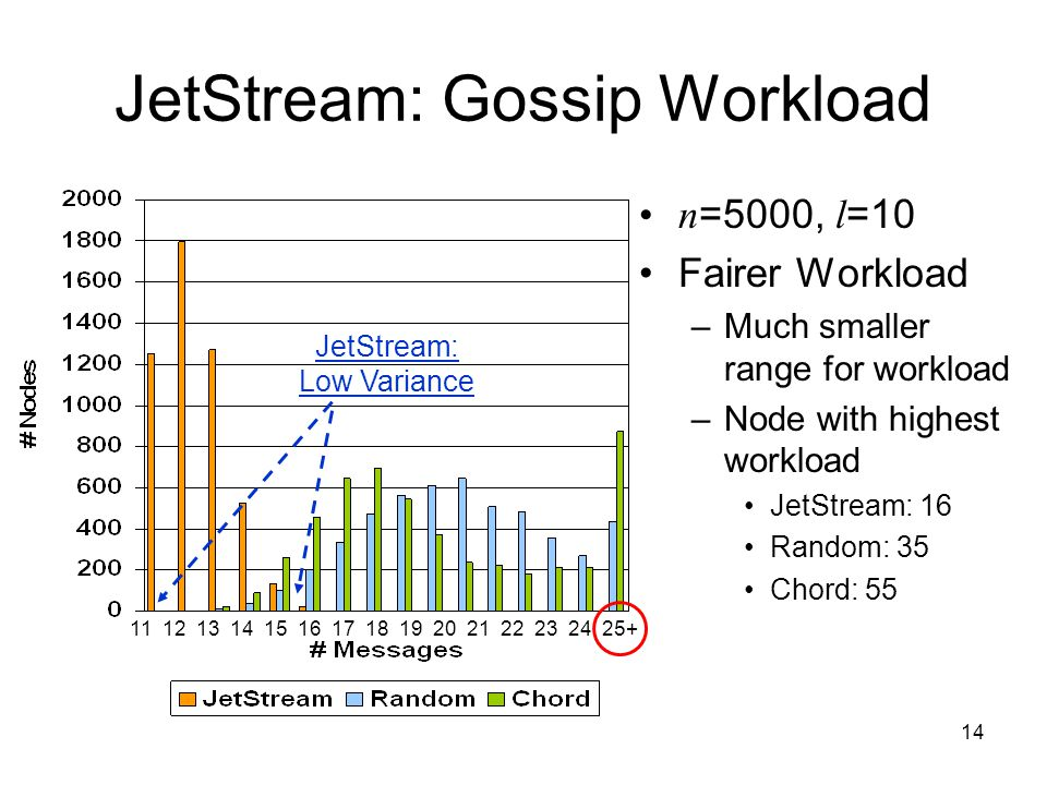 14 JetStream: Gossip Workload n =5000, l =10 Fairer Workload –Much smaller range for workload –Node with highest workload JetStream: 16 Random: 35 Chord: 55 11 12 13 14 15 16 17 18 19 20 21 22 23 24 25+ JetStream: Low Variance