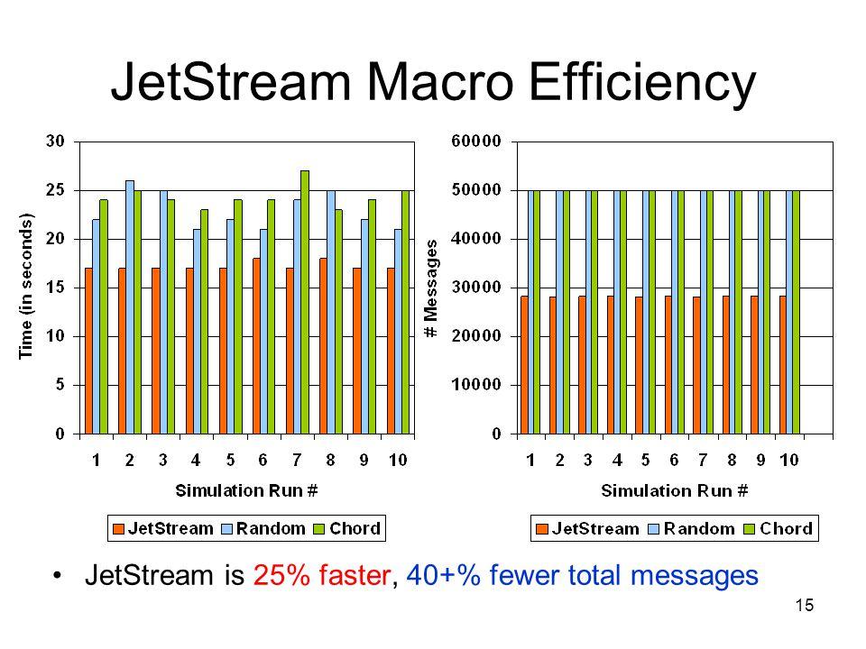 15 JetStream Macro Efficiency JetStream is 25% faster, 40+% fewer total messages