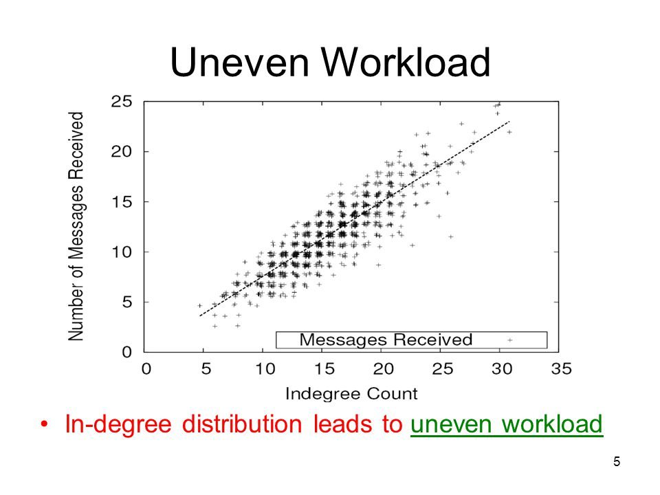 5 Uneven Workload In-degree distribution leads to uneven workload