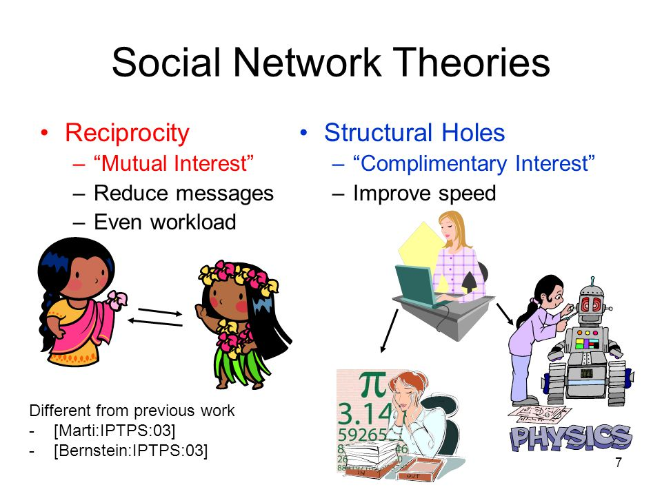 """7 Social Network Theories Reciprocity –""""Mutual Interest"""" –Reduce messages –Even workload Structural Holes –""""Complimentary Interest"""" –Improve speed Dif"""