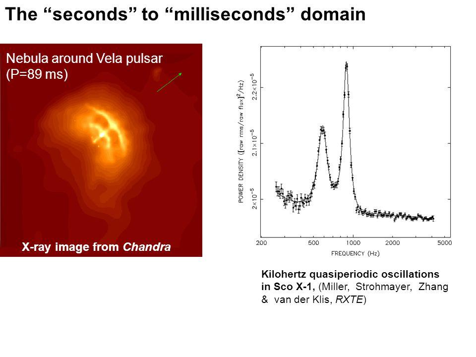 The seconds to milliseconds domain X-ray image from Chandra Nebula around Vela pulsar (P=89 ms) Kilohertz quasiperiodic oscillations in Sco X-1, (Miller, Strohmayer, Zhang & van der Klis, RXTE)