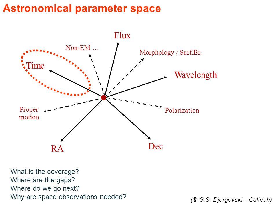 RA Dec Wavelength Time Flux Proper motion Non-EM … Polarization Morphology / Surf.Br.