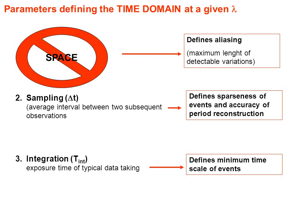 Parameters defining the TIME DOMAIN at a given 1.Time coverage T cov (start/end of observations 2.Sampling (  t) (average interval between two subsequent observations 3.Integration (T int ) exposure time of typical data taking Defines aliasing (maximum lenght of detectable variations) Defines sparseness of events and accuracy of period reconstruction Defines minimum time scale of events SPACE