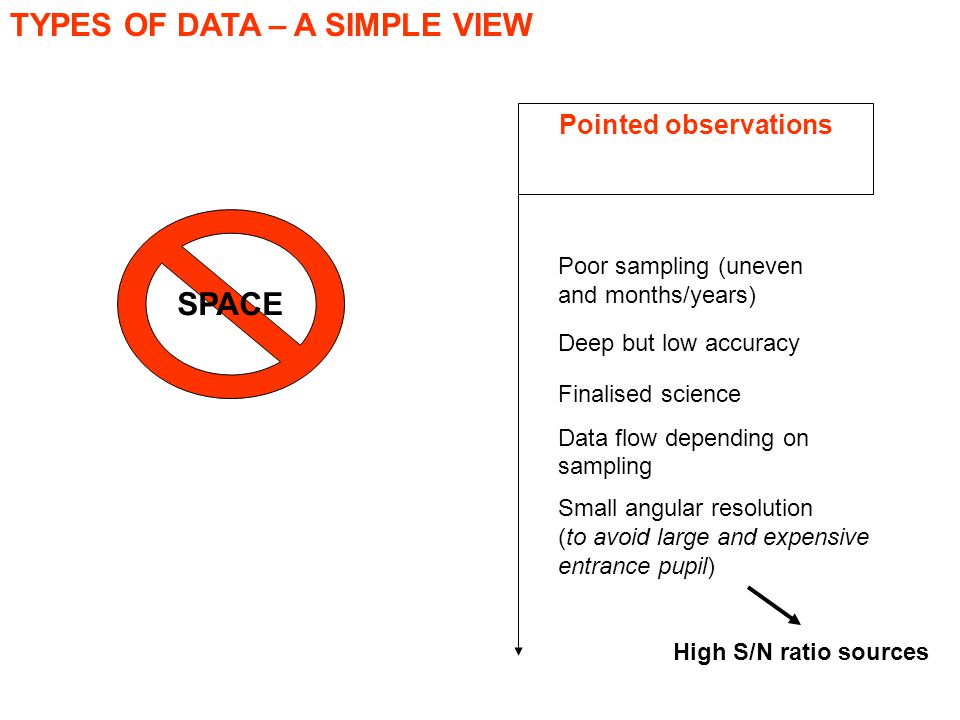 TYPES OF DATA – A SIMPLE VIEW Large f.o.v Surveys Pointed observations Poor sampling (uneven and months/years) Deep but low accuracy Finalised science Data flow depending on sampling Small angular resolution (to avoid large and expensive entrance pupil) High S/N ratio sources Poor sampling (uneven and months/years) Deep but low accuracy Huge statistics and data flow Large  t SPACE