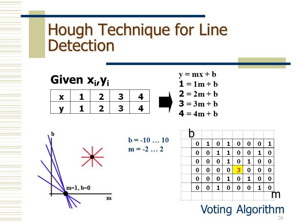 26 Hough Technique for Line Detection b = -10 … 10 m = -2 … 2 y = mx + b 1 = 1m + b 2 = 2m + b 3 = 3m + b 4 = 4m + b Given x i,y i Voting Algorithm b m