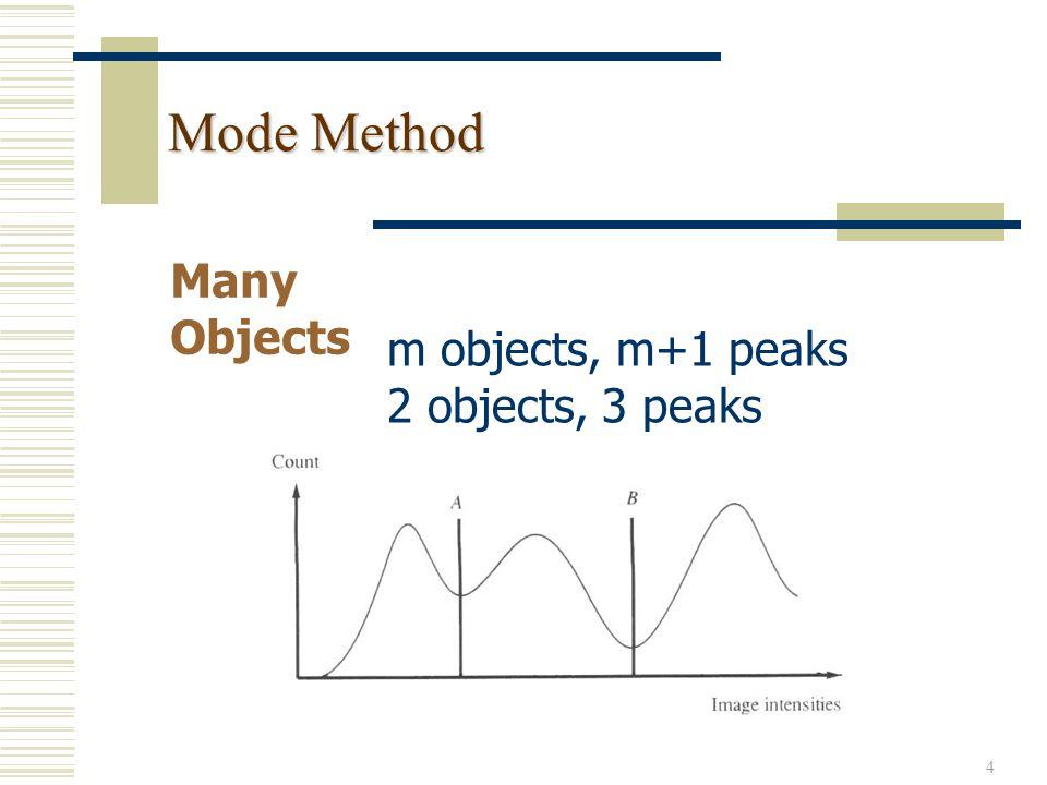 25 Hough Technique for Line Detection y = m 2 x + b 2 y = m 1 x + b 1 y i = mx i + b known unknown