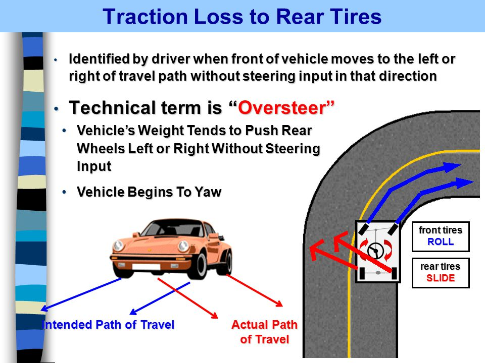 Traction Loss to Rear Tires Identified by driver when front of vehicle moves to the left or right of travel path without steering input in that direction Identified by driver when front of vehicle moves to the left or right of travel path without steering input in that direction Technical term is Oversteer Technical term is Oversteer Intended Path of Travel Actual Path of Travel Vehicle's Weight Tends to Push Rear Wheels Left or Right Without Steering InputVehicle's Weight Tends to Push Rear Wheels Left or Right Without Steering Input Vehicle Begins To YawVehicle Begins To Yaw front tires ROLL rear tires SLIDE