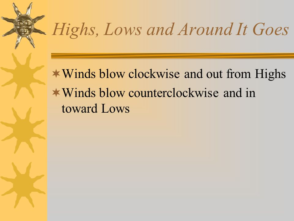 Highs, Lows and Around It Goes  Winds blow clockwise and out from Highs  Winds blow counterclockwise and in toward Lows