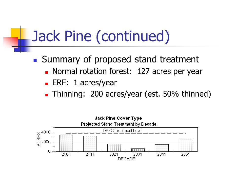 Jack Pine (continued) Summary of proposed stand treatment Normal rotation forest: 127 acres per year ERF: 1 acres/year Thinning: 200 acres/year (est.