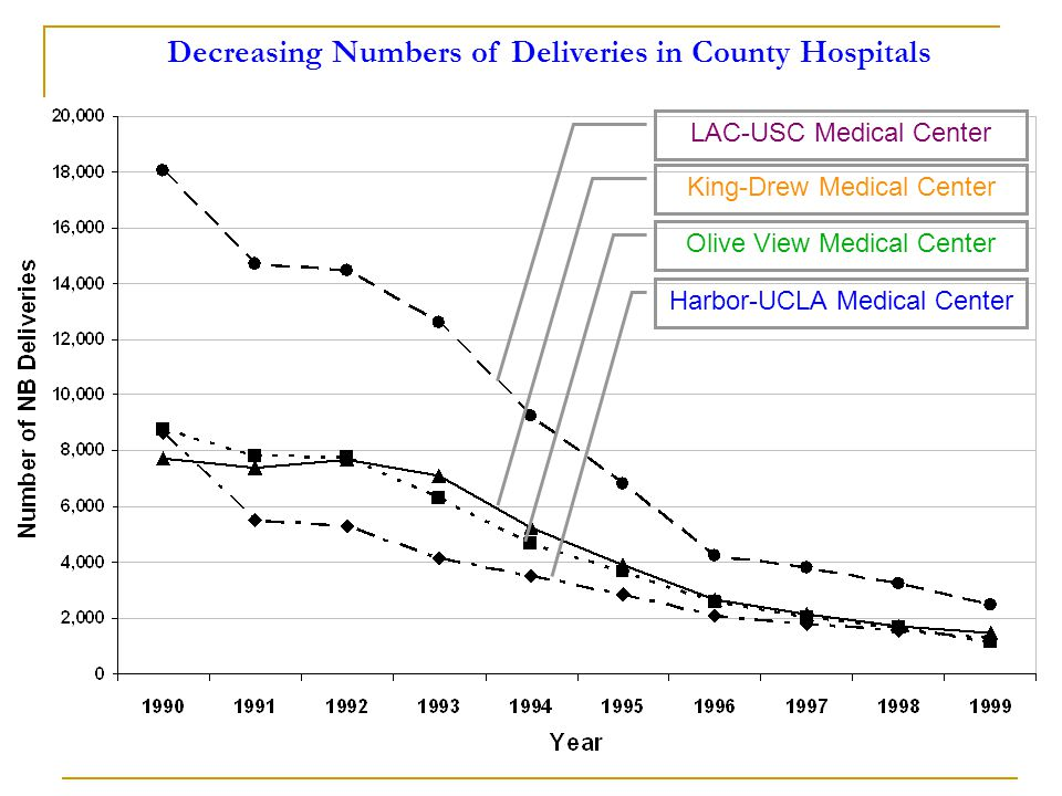 LAC-USC Medical Center King-Drew Medical Center Olive View Medical Center Harbor-UCLA Medical Center Decreasing Numbers of Deliveries in County Hospitals