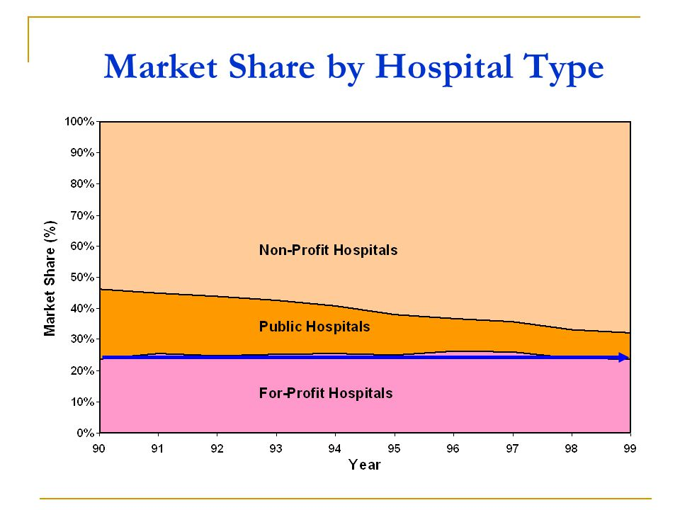 Market Share by Hospital Type