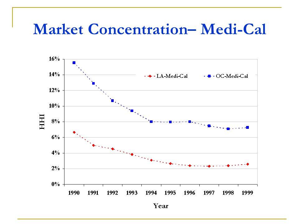 Market Concentration– Medi-Cal