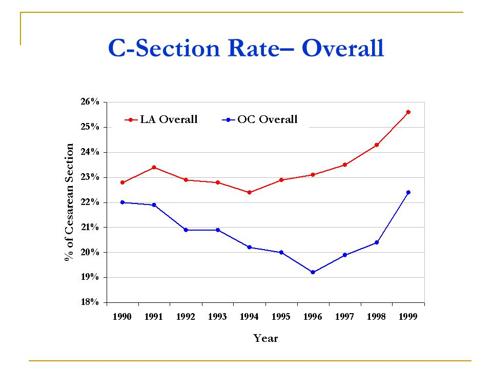 C-Section Rate– Overall