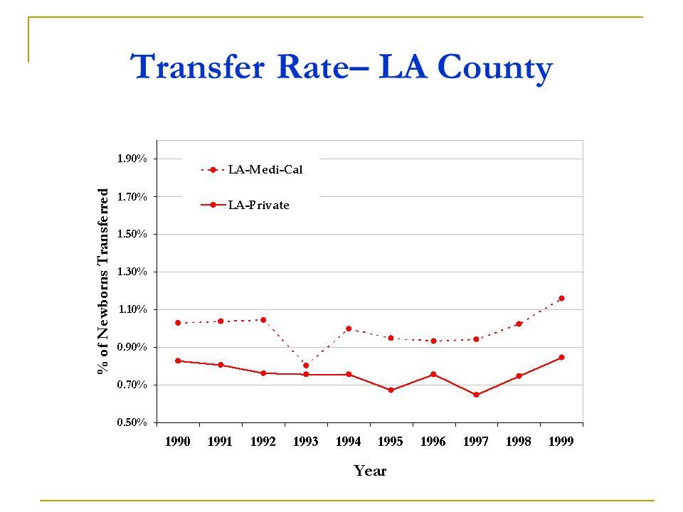 Transfer Rate– LA County