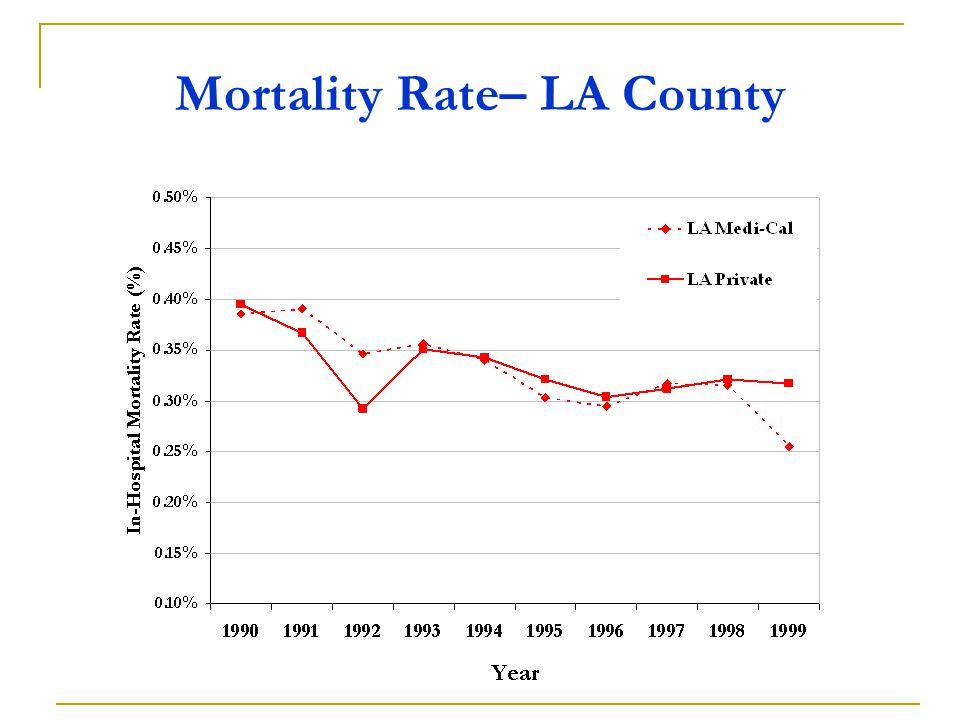 Mortality Rate– LA County