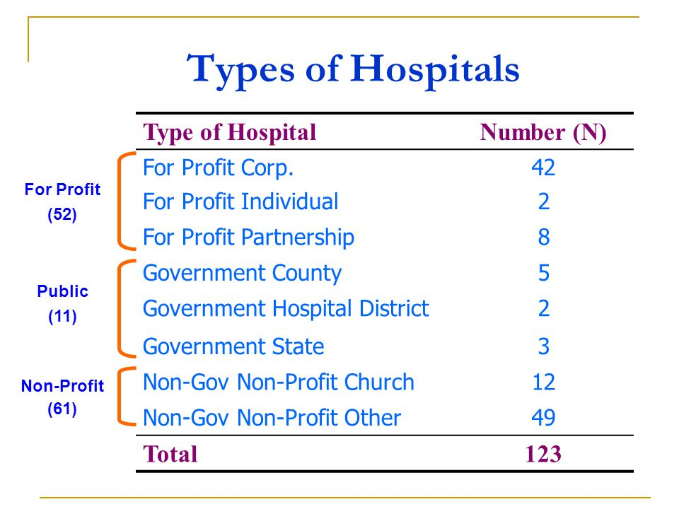 Types of Hospitals Type of HospitalNumber (N) For Profit Corp.42 For Profit Individual2 For Profit Partnership8 Government County5 Government Hospital District2 Government State3 Non-Gov Non-Profit Church12 Non-Gov Non-Profit Other49 Total123 For Profit (52) Public (11) Non-Profit (61)
