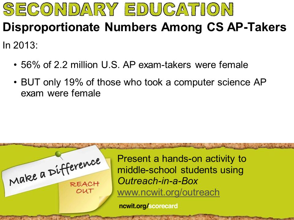 Disproportionate Numbers Among CS AP-Takers 56% of 2.2 million U.S. AP exam-takers were female BUT only 19% of those who took a computer science AP ex