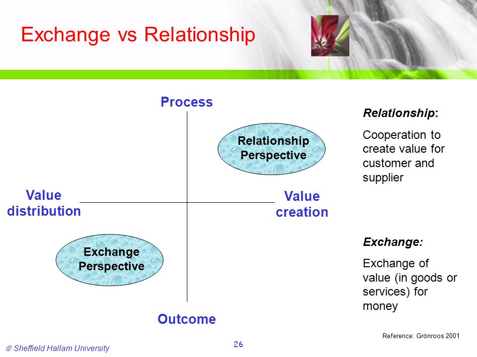  Sheffield Hallam University 26 Exchange vs Relationship Process Value distribution Outcome Value creation Exchange Perspective Relationship Perspective Relationship: Cooperation to create value for customer and supplier Exchange: Exchange of value (in goods or services) for money Reference: Grönroos 2001