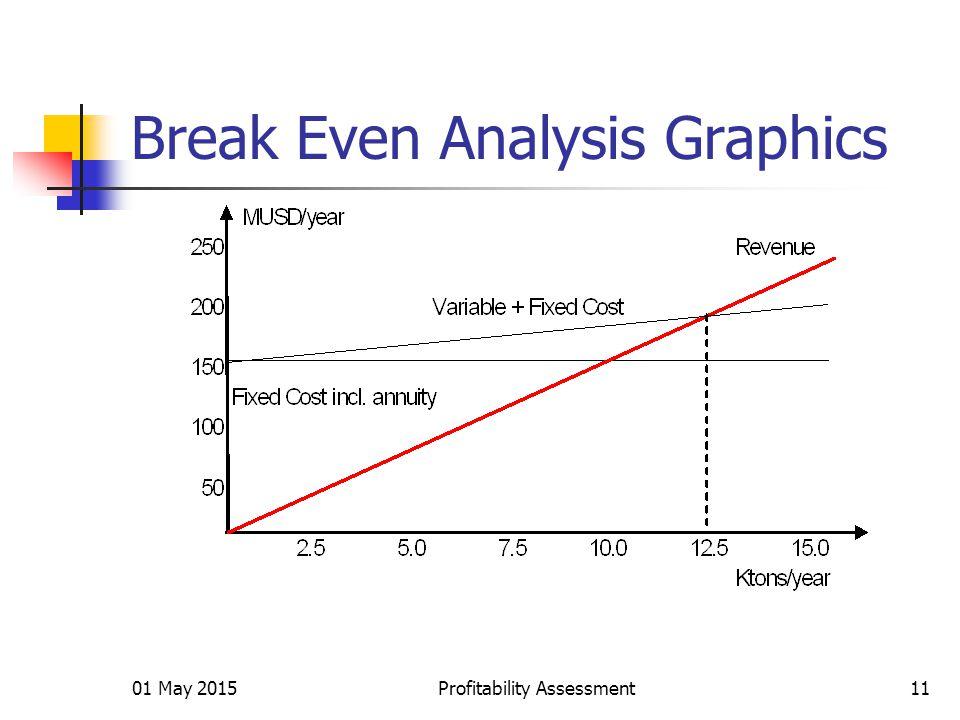 01 May 2015Profitability Assessment11 Break Even Analysis Graphics
