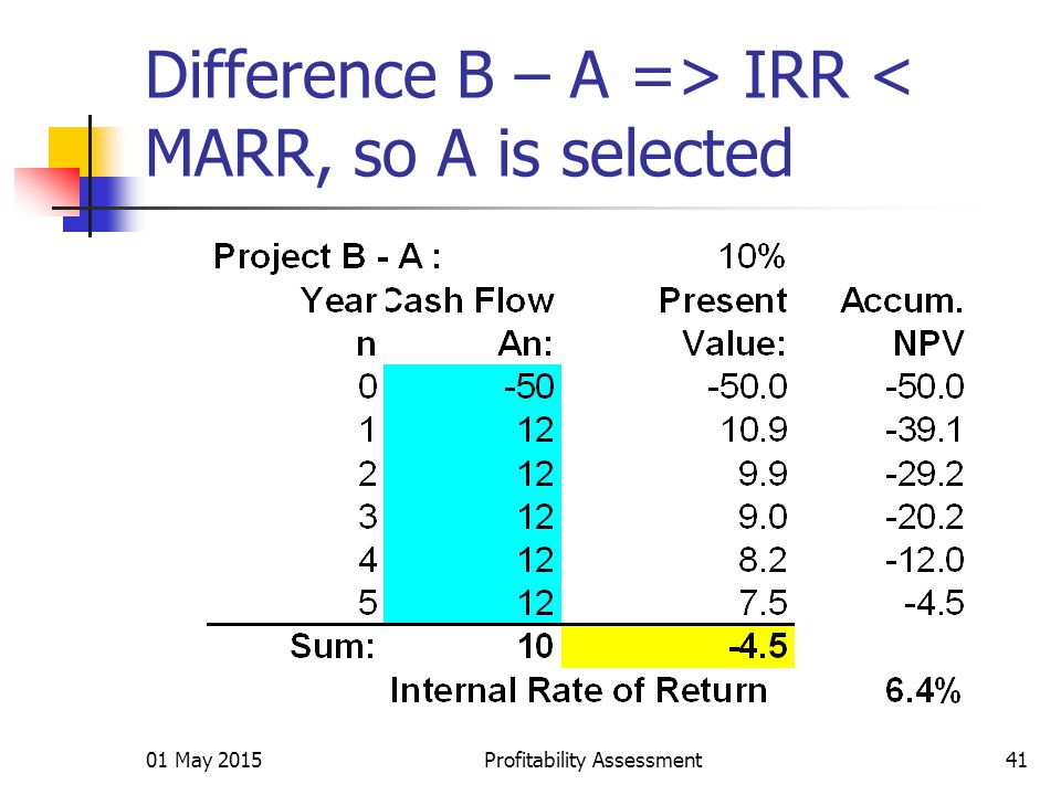 01 May 2015Profitability Assessment41 Difference B – A => IRR < MARR, so A is selected
