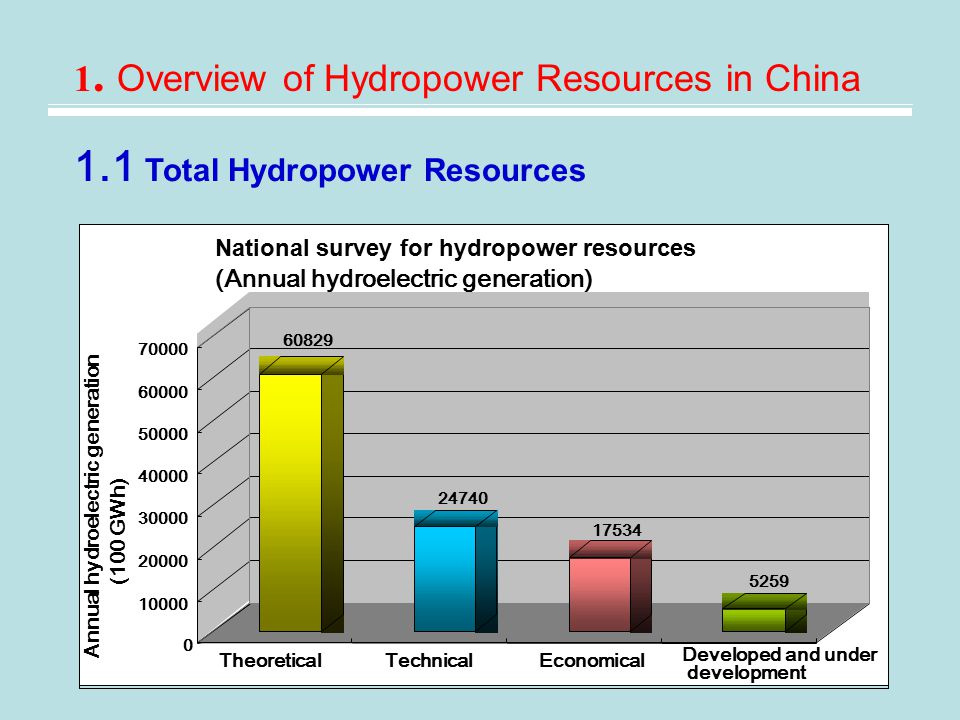 1.1 Total Hydropower Resources 1.