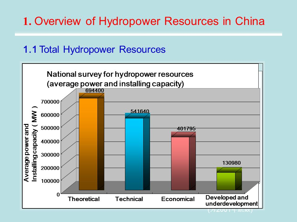 1.2 Distribution Characteristics of Hydropower Resources Resources 1.2.1 Uneven distribution in regions and need to transfer hydroelectricity from west to east transfer hydroelectricity from west to east 12 provinces in West China (Municipality And Autonomous region) 81% 8 provinces in Central China 14% Hydropower resources by percentage 11 provinces in East China (Municipality) 5% 1.