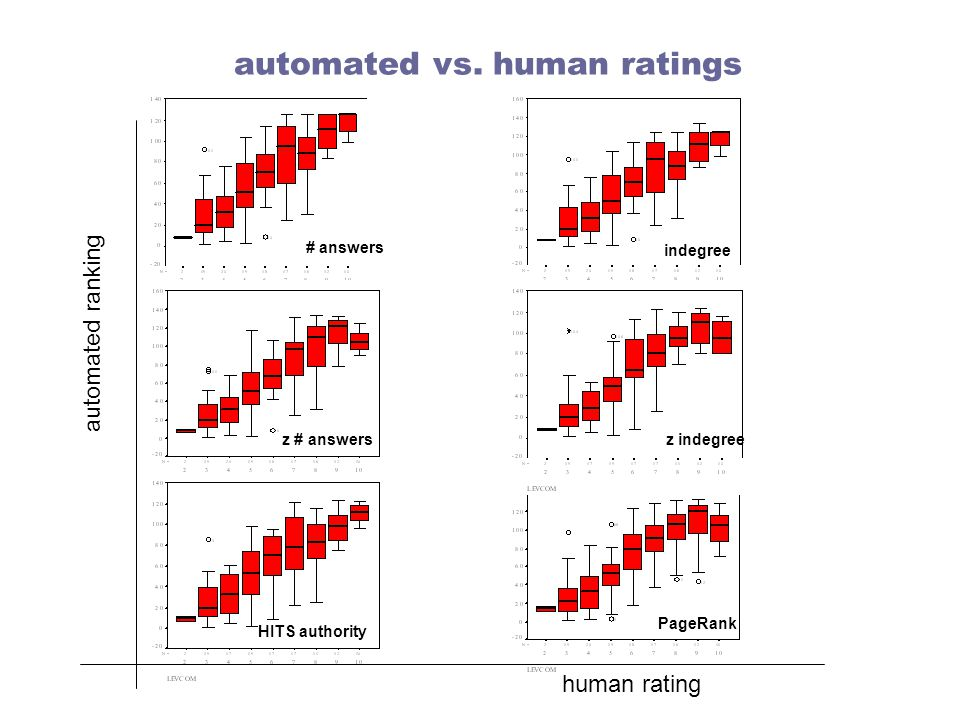 automated vs. human ratings # answers human rating automated ranking z # answers HITS authority indegree z indegree PageRank