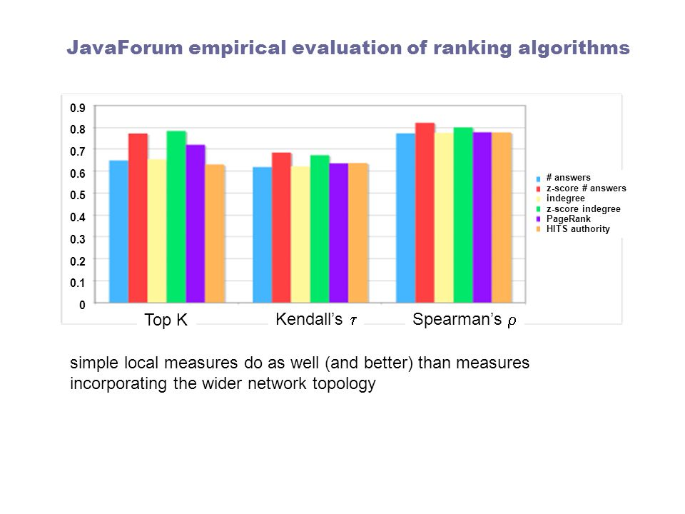 JavaForum empirical evaluation of ranking algorithms simple local measures do as well (and better) than measures incorporating the wider network topology Top K Kendall's  Spearman's  # answers z-score # answers indegree z-score indegree PageRank HITS authority 0.9 0.8 0.7 0.6 0.5 0.4 0.3 0.2 0.1 0