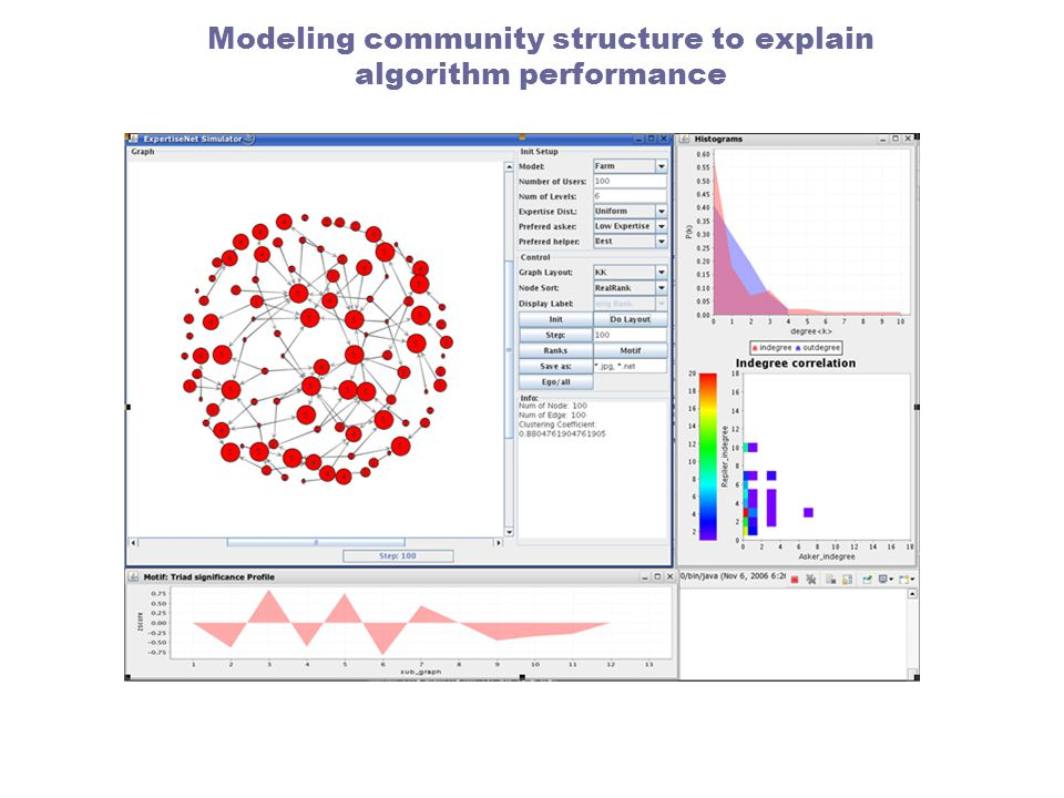 Modeling community structure to explain algorithm performance