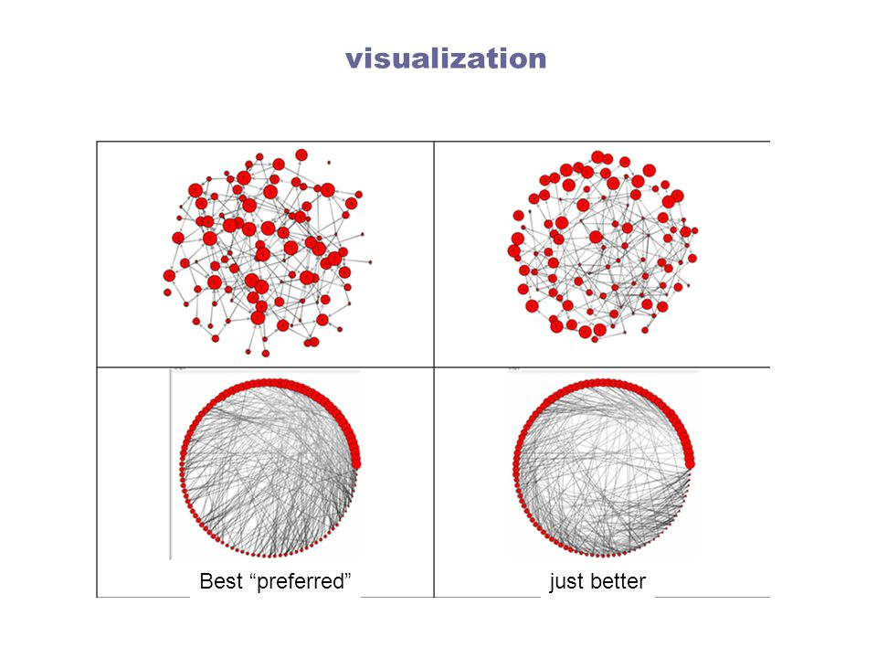 visualization Best preferred just better