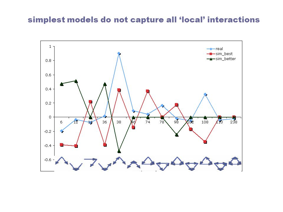 simplest models do not capture all 'local' interactions